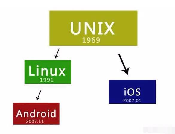 """华为""""鸿蒙""""系统为什么不基于Unix开发?"""