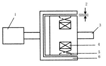 碎纸机系统:单相交流异步马达结构分析
