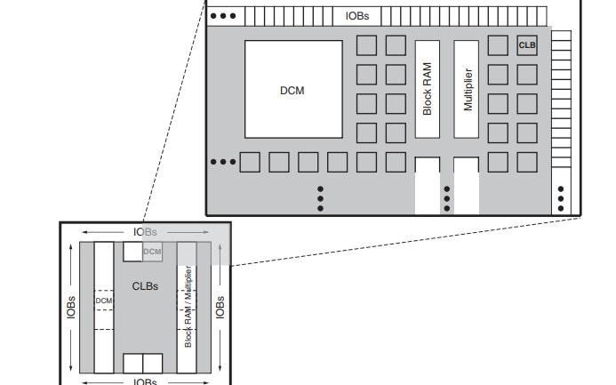 Spartan-3AN FPGA系列的数据手册免费下载
