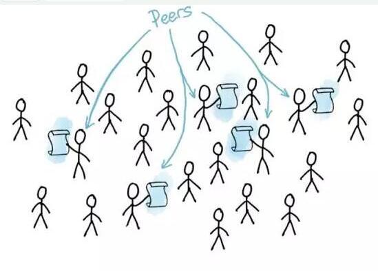 什么是区块链共识