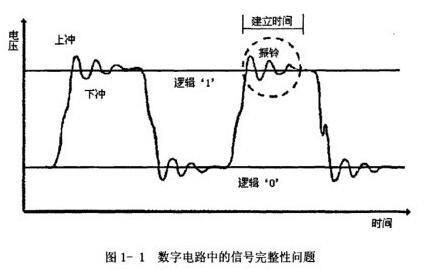 PCB设计信号完整性与串扰问题分析