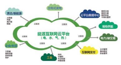 全球能源转型的四种趋势和特征分析