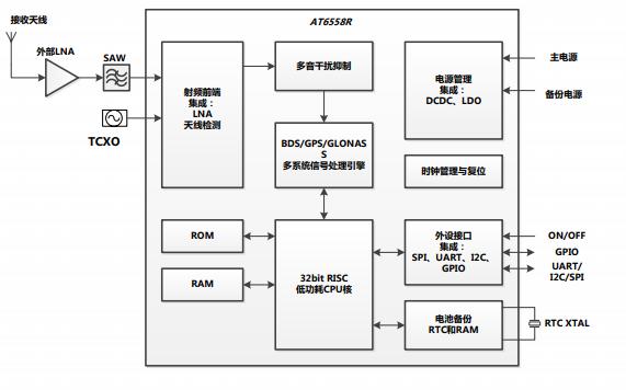 AT6558R BDS和GNSS多模卫星导航接收机SOC单芯片的数据手册免费下载