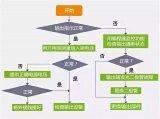 PLC故障排除流程图 一步步真清晰