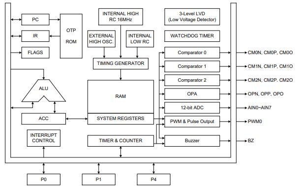 SN8P2643系列ADC、运算放大器、比较器8位微控制器用户手册免费下载