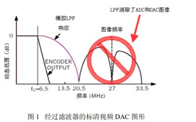 视频放大器和滤波器的模拟要求和实施的详细资料说明