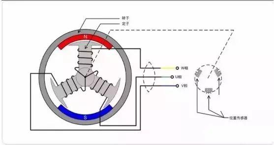 无刷直流电机模型示意图