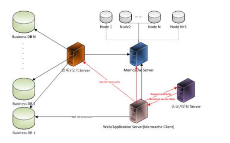 如何使用基本树进行网络拓扑放射性快速判断方法及配网重构