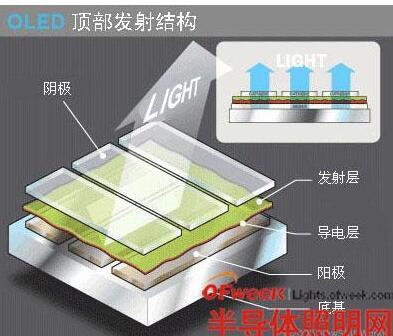 OLED技术将有望引领下一代显示技术新潮流