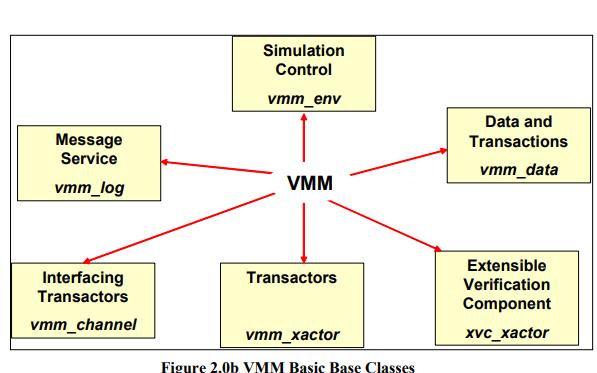 符合验证方法手册VMM的基于SystemVerilog事务的测试平台详细介绍