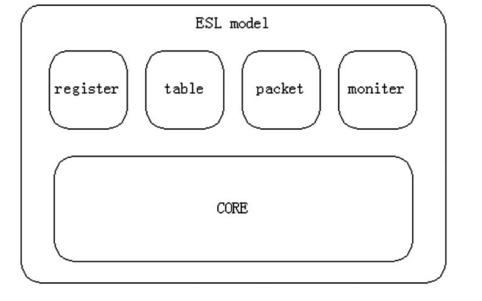 如何在VMM验证环境中使用ESL模型的详细资料说明