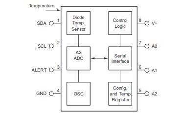 TMP75和TMP175数字温度传感器的数据手册免费下载