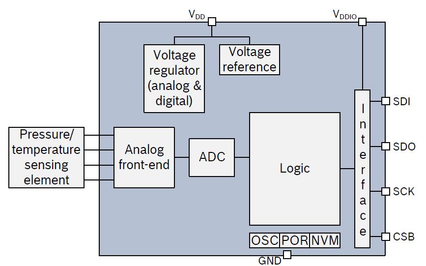 BMP280数字压力传感器的用户手册免费下载