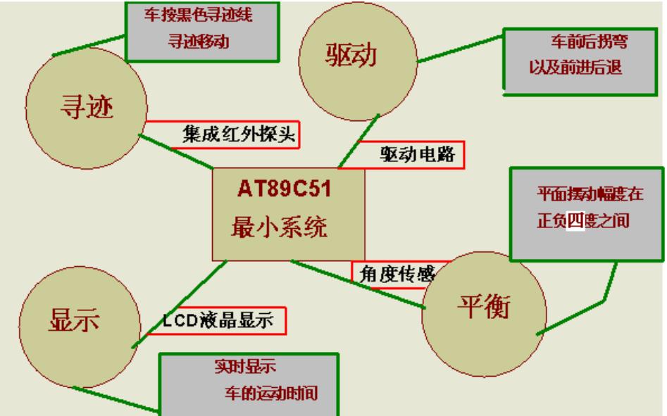 如何使用AT89C51单片机设计电动车跷跷板的论文资料免费下载