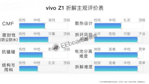 vivoZ1拆解 机身内部集成度很高