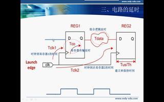 FPGA之FPGA時序原理