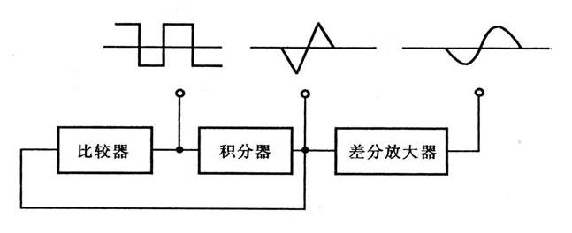 信号发生器和示波器的原理和使用