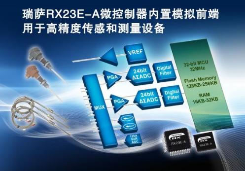 瑞薩電子推出32位RX系列微控制器 將高精度模擬前端集成于MCU單芯片