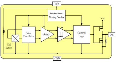 AR251霍尔效应传感器的原版数据手册免费下载