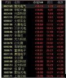 中芯国际港股上涨 美股交易将回流至香港