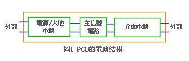 印刷电路基板Layout布线时应注意哪些事项