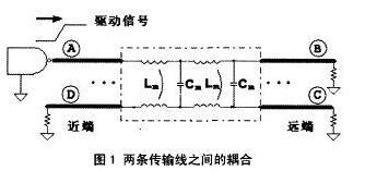串扰在高速PCB设计中的影响分析