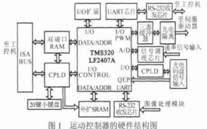 如何使用DSP和CPLD进行运动控制器的设计与应用资料说明
