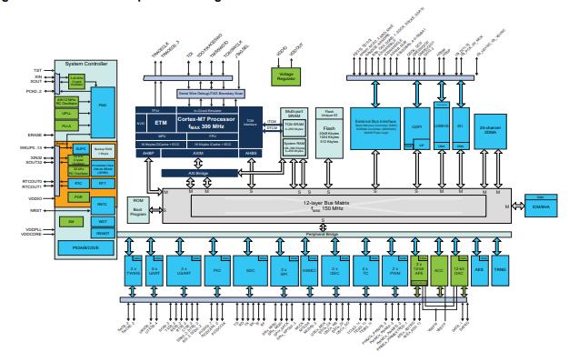 SAM的E70、S70和V70及V71系列的32位ARM单片机的数据合集免费下载的