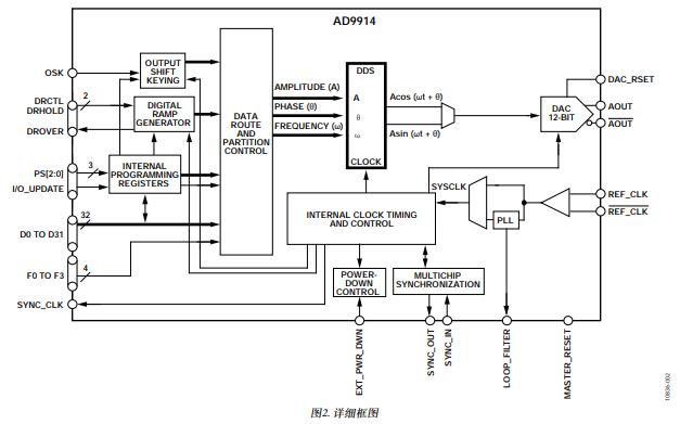 AD9914直接数字频率合成器的数据手册免费下载
