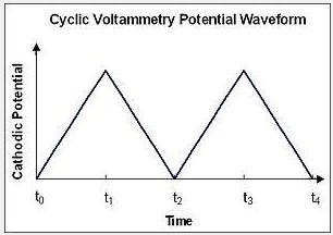 循环伏安法的作用及用途分析