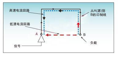 如何避免数字信号处理DSP系统中的噪声和EMI干扰
