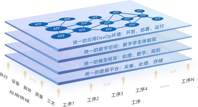 解读金蝶烁金工业互联网平台