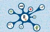 物联网正在改变着企业规划和战略实施的方式