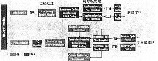 混合FPGA/DSP基平台 是为无线基站提供一种有效设计的方法