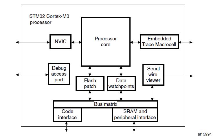 STM32F10XXX Cortex-M3編程手冊資料免費下載