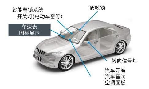 ROHM的车载LED技术应用