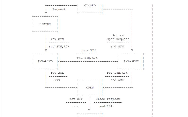 可靠的数据协议RFC908资料免费下载