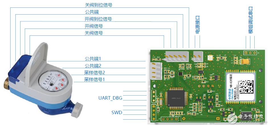 基于M5310-A的脈沖式閥控水表遠程抄表解決方案