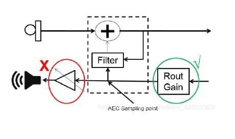 智能音箱之音頻通路質量