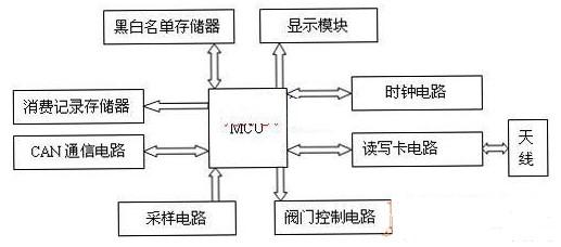 射频卡的水控终端硬件设计及参数配置介绍