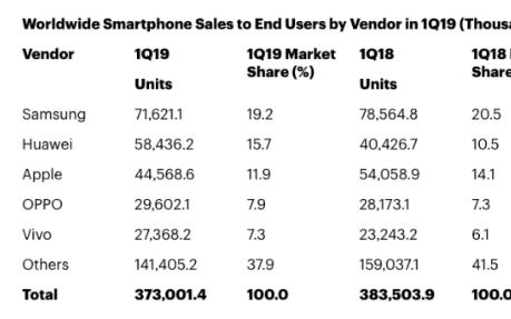 鸿蒙一出谁与争锋 全球手机市场华为份额反超苹果