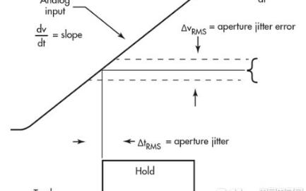 高速轉換器是現代信號處理中的關鍵要素 在各個方面發揮了重要作用