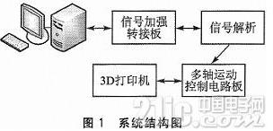 基于PCIE总线3D打印机运动控制系统提高了打印机的精度跟效率