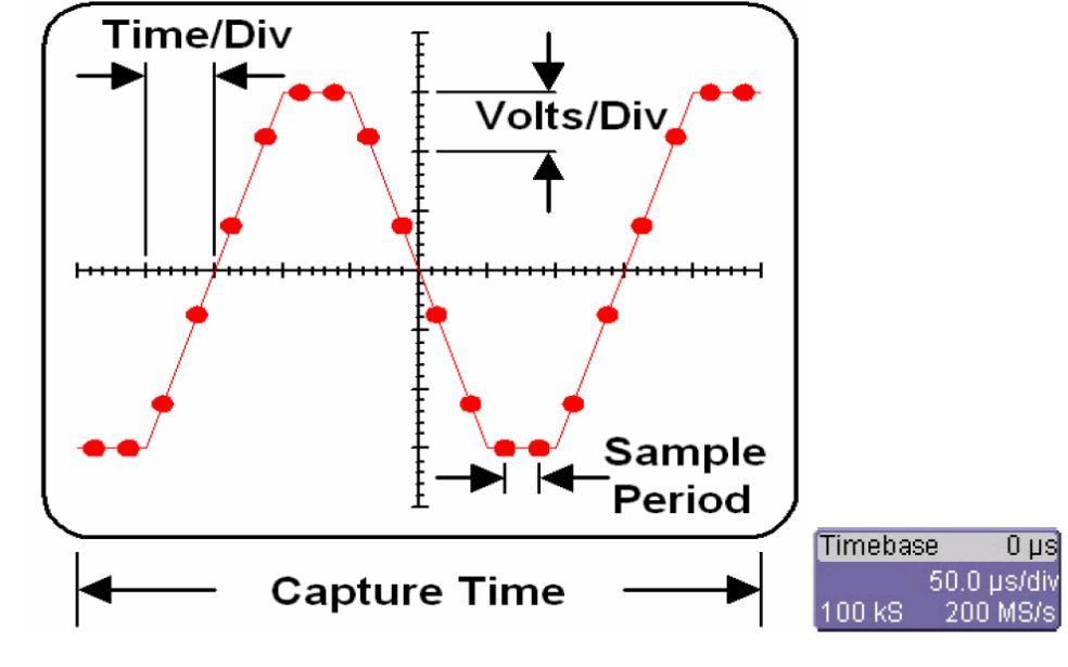 示波器捕获信号的基本原则及基本操作步骤的详细资料说明