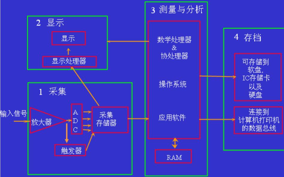 你了解示波器的带宽吗示波器带宽的详细资料说明