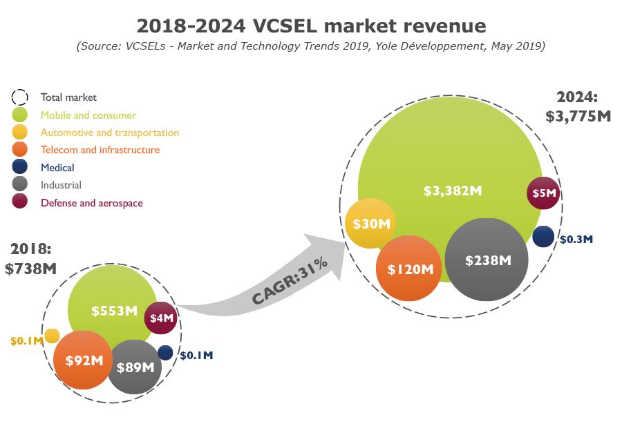 VCSEL技術和設備