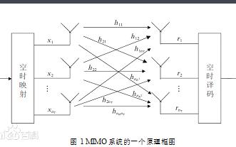 5G的关键技术大规模MIMO的详细介绍