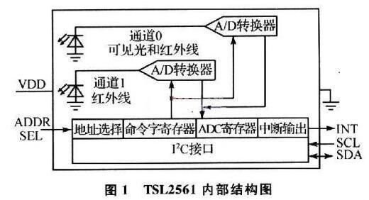 基于光强传感器TSL2561和微处理器JN5139的光强传感器节点设计