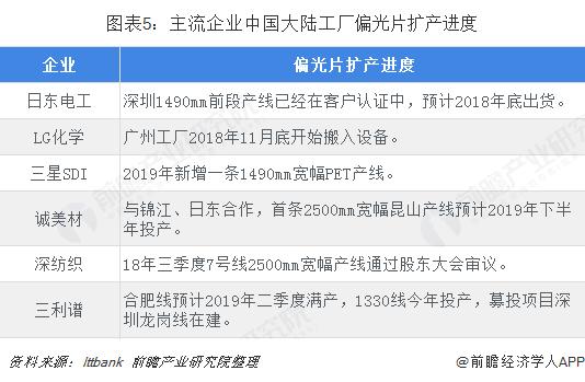 主流企业中国大陆工厂