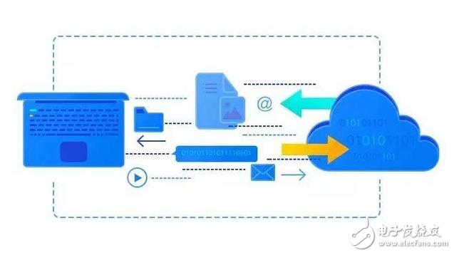 云存储是什么以及它是如何工作的-奇享网